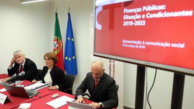 """CFP não apoia previsões para 2021-2023 por """"divergência significativa"""""""