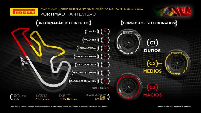 F1: Pirelli explicou a escolha dos pneus para o GP de Portugal