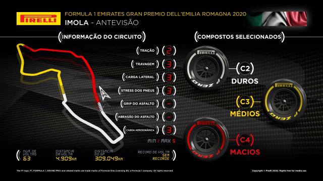 F1: Os pneus escolhidos pela Pirelli para o GP de Emilia Romagna